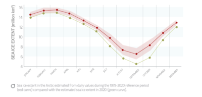 Summer Arctic sea ice hits record lows in last two years, finds Copernicus Marine Service